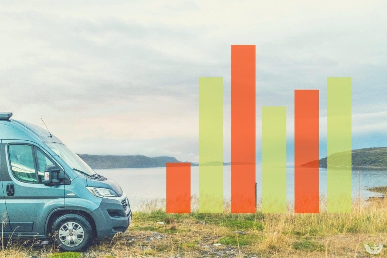 Vanlife Zahlen & Fakten - die Kosten on the Road